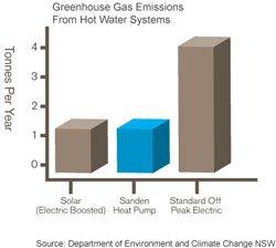 sanden-greenhouse-emissions