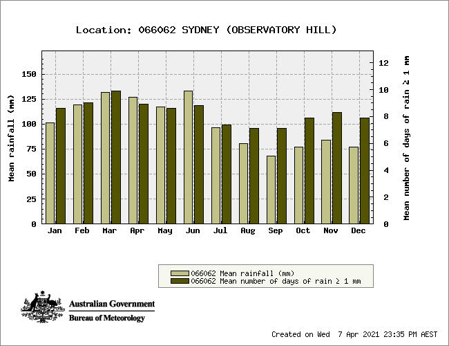 Average Rainfall of Sydney NSW Chart