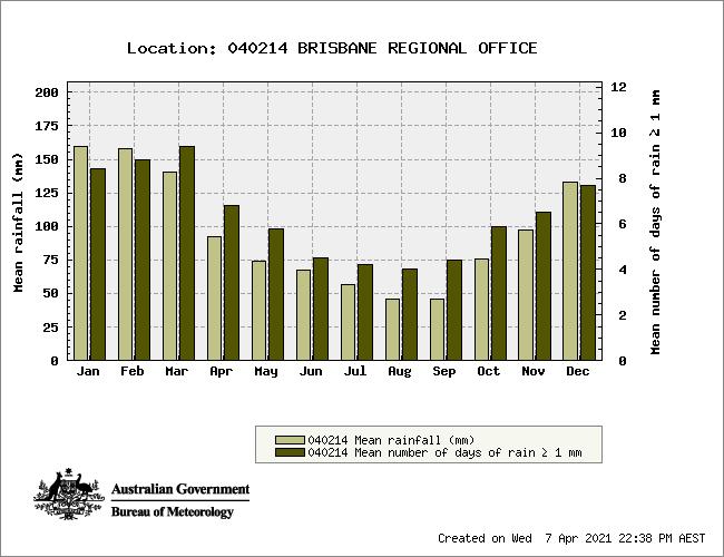 Brisbane Australia Average Rainfall Chart