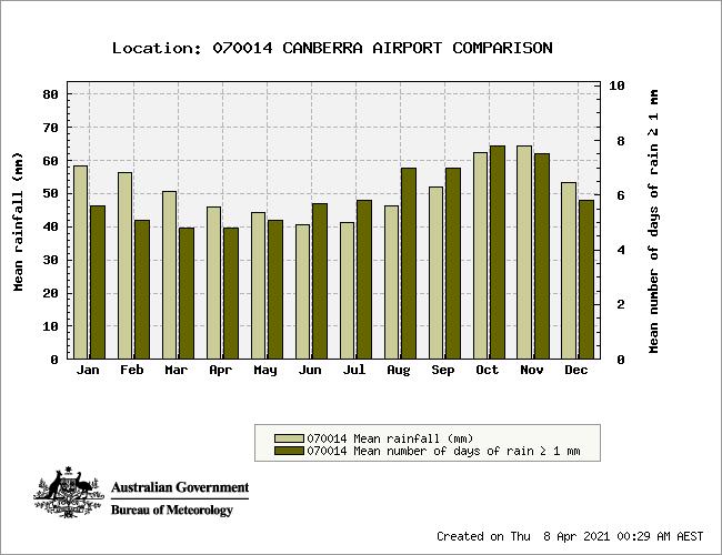 Canberra Average Rainfall ACT