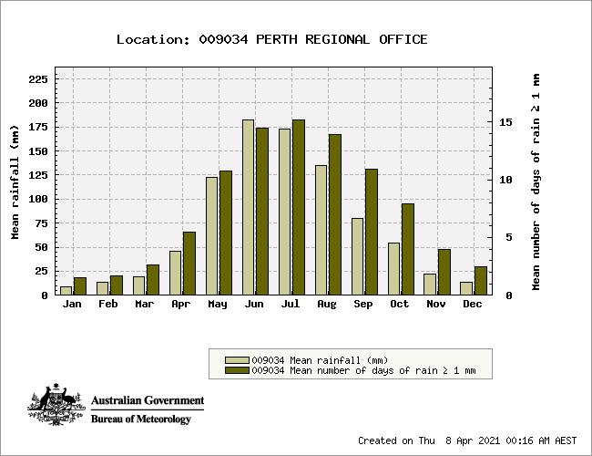 Perth Annual Rainfall Chart